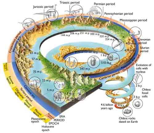 Deep-Time-Geology